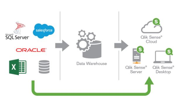 SIN NECESIDAD DE DATA WAREHOUSE